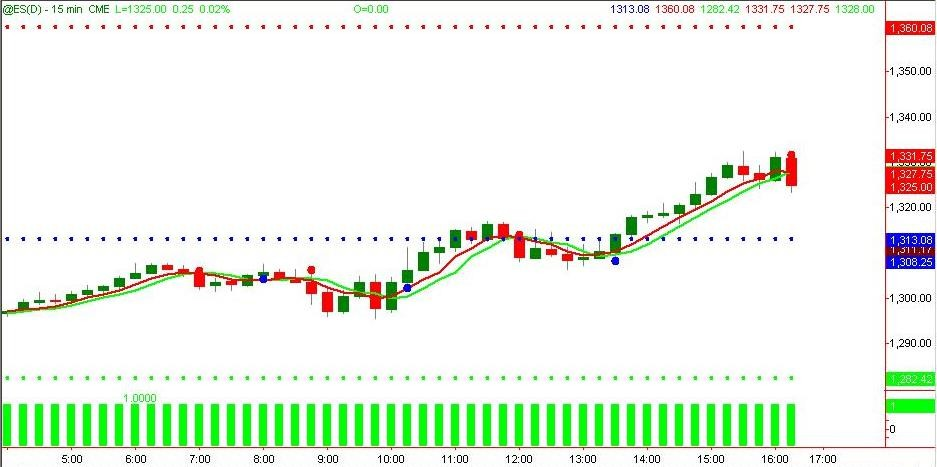 Set and forget pivot point trading system